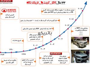 تاریخچه خودروسازی هاوال