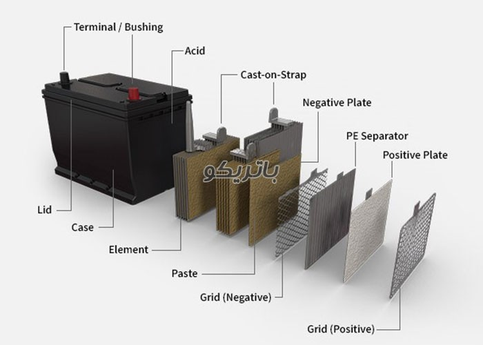 ساختار باتری اسیدی انواع باتری خودرو